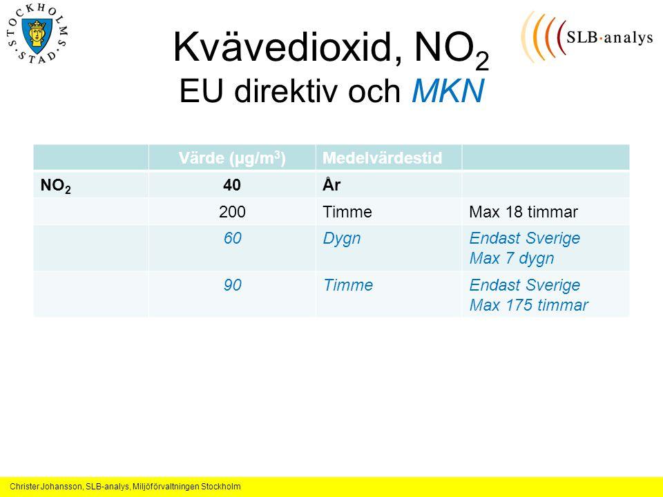 Christer Johansson, SLB-analys, Miljöförvaltningen Stockholm Kvävedioxid, NO 2 EU direktiv och MKN Värde (µg/m 3 )Medelvärdestid NO 2 40År 200TimmeMax 18 timmar 60DygnEndast Sverige Max 7 dygn 90TimmeEndast Sverige Max 175 timmar