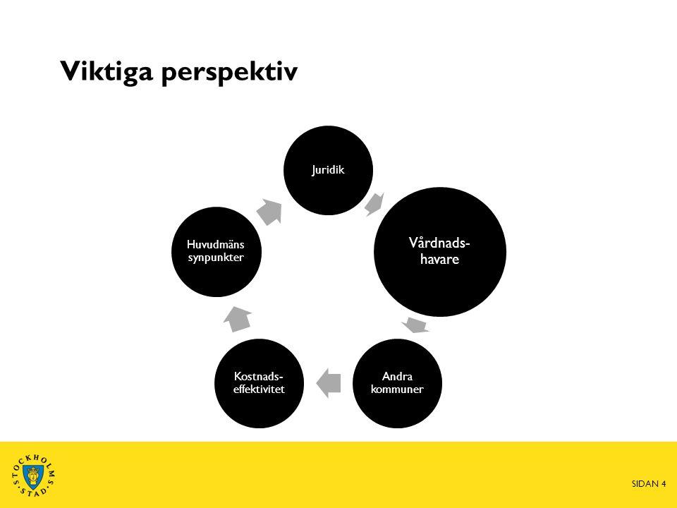 Viktiga perspektiv Juridik Vårdnads- havare Andra kommuner Kostnads- effektivitet Huvudmäns synpunkter SIDAN 4