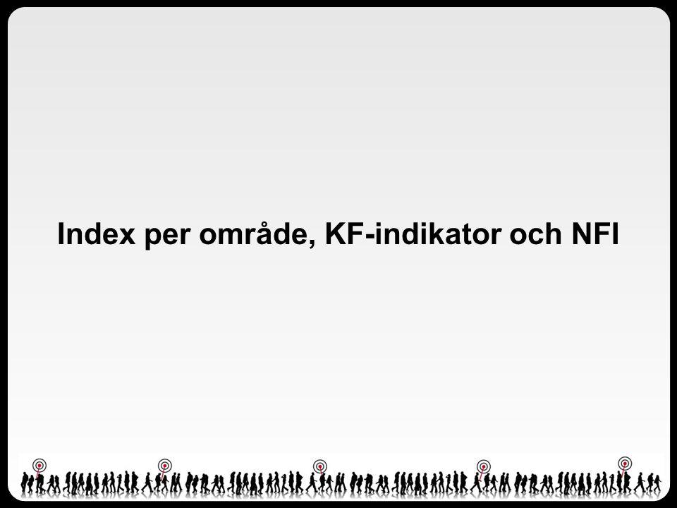Index per område, KF-indikator och NFI