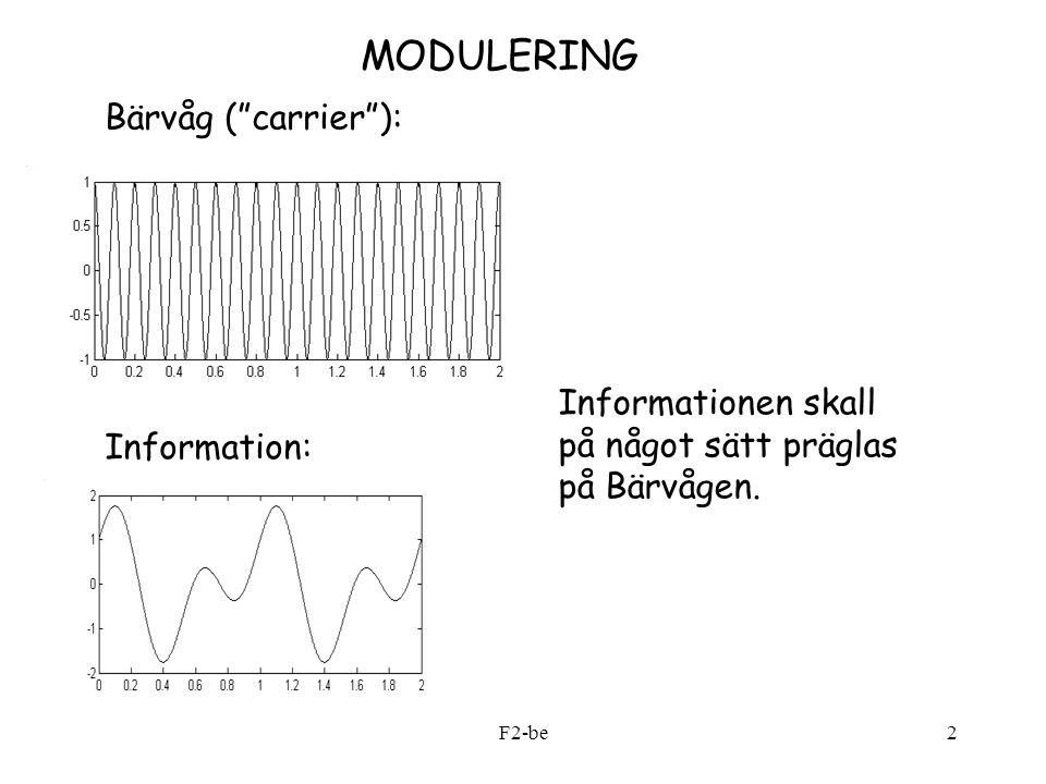 F2-be13 %AM_1.m t=0:0.001:5; fc=20; Ac=2; %Carrier: sc=Ac*cos(2*pi*fc*t); fm1=1;fm2=2.4; %Message: m=cos(2*pi*fm1*t)+0.7*cos(2*pi*fm2*t); %Moduleringsgrad ny=0.5; %AM-signalen sam=(1+ny*m).*sc; subplot(2,1,1) plot(t,sam, k ); %Frekvensplanet: subplot(2,1,2) %Funktionsanrop my_spec(sam,1/0.001); %my_spec.m function spec(x,fs) % X = in-data-vektor % Fs = samplingsfrekvens N=length(x); y=abs(fft(x)); y=y/(N/2);%Skalning df=fs/N; f=0:df:((N/2)-1)*df; stem(f,y(1:(N/2)), k , filled ); grid Ett MATLAB-exempel, AM-modulering:
