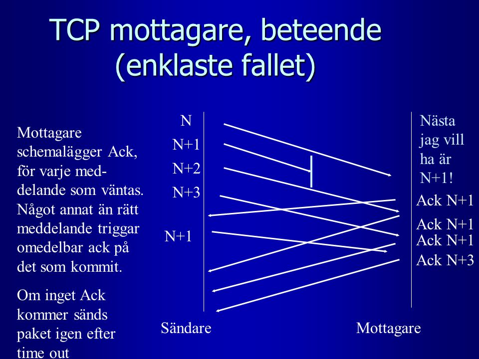 TCP mottagare, beteende (enklaste fallet) Sändare N+2 N N+1 Mottagare schemalägger Ack, för varje med- delande som väntas. Något annat än rätt meddela