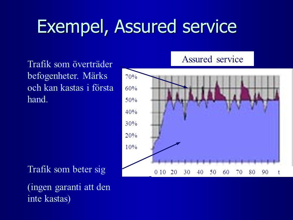 Exempel, Assured service Trafik som överträder befogenheter. Märks och kan kastas i första hand. Trafik som beter sig (ingen garanti att den inte kast