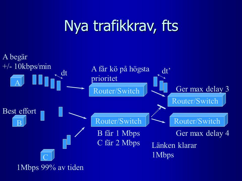 Nya trafikkrav, fts Router/Switch dt Router/Switch Ger max delay 4 Ger max delay 3 A B C B får 1 Mbps C fär 2 Mbps A begär +/- 10kbps/min A får kö på högsta prioritet Best effort 1Mbps 99% av tiden dt' Länken klarar 1Mbps