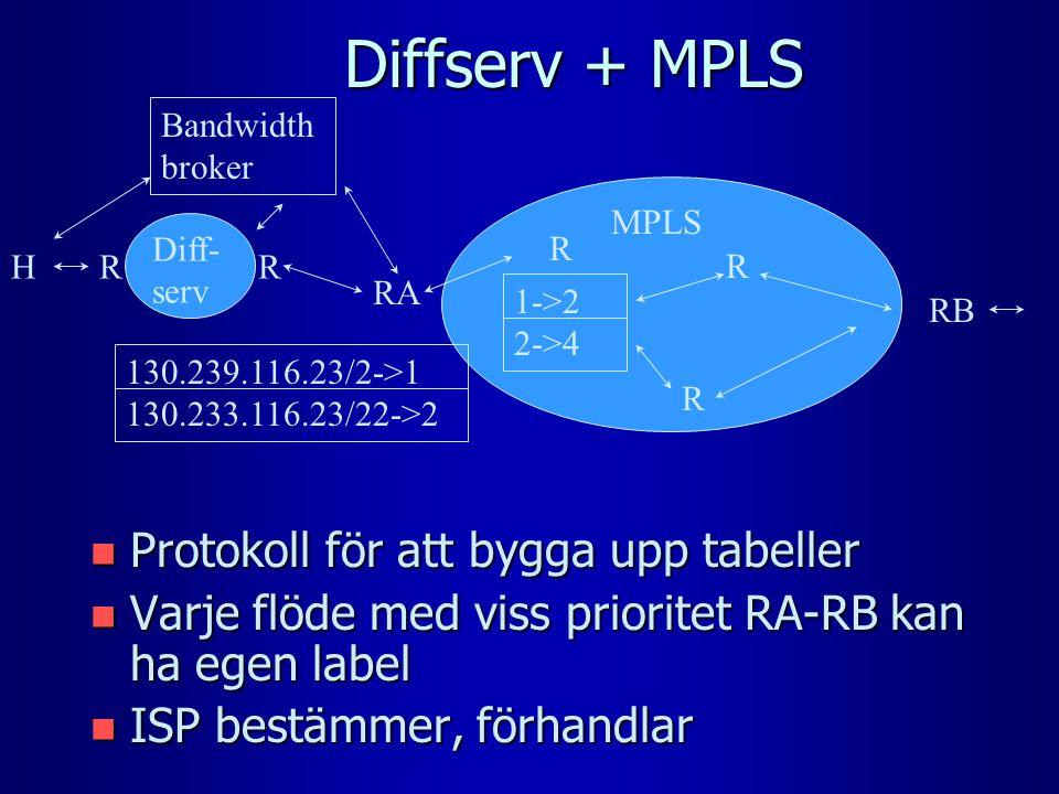 Diffserv + MPLS n Protokoll för att bygga upp tabeller n Varje flöde med viss prioritet RA-RB kan ha egen label n ISP bestämmer, förhandlar MPLS H R RA Diff- serv RR R R RB 1->2 2->4 130.239.116.23/2->1 130.233.116.23/22->2 Bandwidth broker