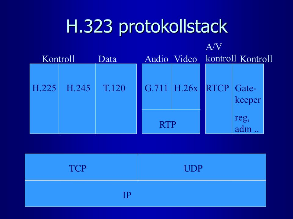 H.323 protokollstack IP TCPUDP KontrollData H.225H.245T.120G.711H.26xRTCPGate- keeper reg, adm.. RTP AudioVideo A/V kontroll Kontroll