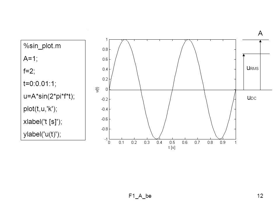F1_A_be12 %sin_plot.m A=1; f=2; t=0:0.01:1; u=A*sin(2*pi*f*t); plot(t,u, k ); xlabel( t [s] ); ylabel( u(t) ); A u RMS u DC