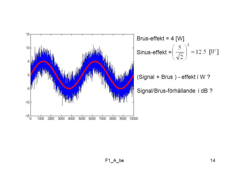 F1_A_be14 Brus-effekt = 4 [W] Sinus-effekt = (Signal + Brus ) - effekt i W .