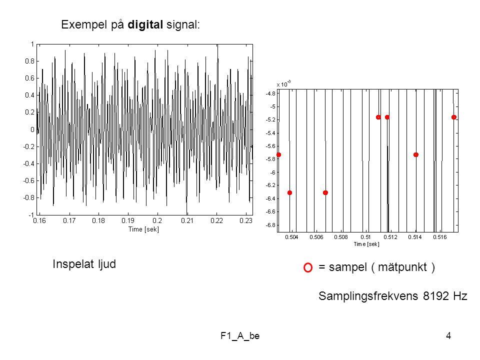 F1_A_be4 Exempel på digital signal: Inspelat ljud = sampel ( mätpunkt ) Samplingsfrekvens 8192 Hz