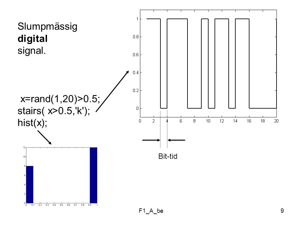 F1_A_be9 Bit-tid Slumpmässig digital signal. x=rand(1,20)>0.5; stairs( x>0.5, k ); hist(x);