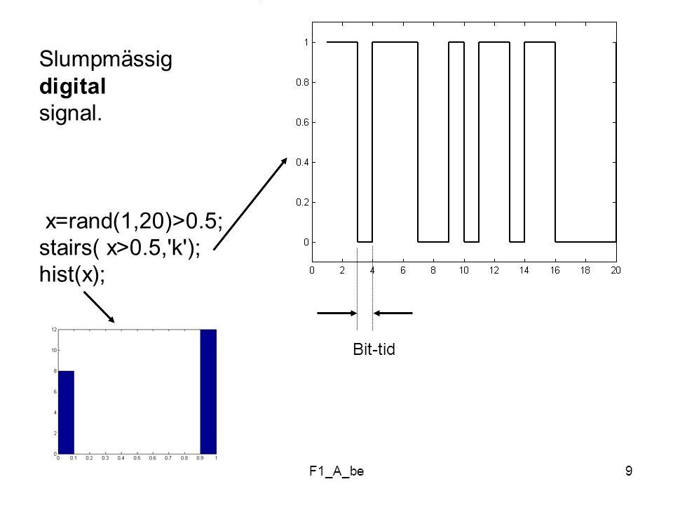 F1_A_be30 En sinusfunktion med frekvens 5 Hz korrelerad med sig själv ( Auto-korrelation ): %F23 %Auto-correlation dt=0.001; t=0:dt:1; x=sin(2*pi*5*t);%Data 5 Hz Lx=length(x);Ly=length(y); M=max(Lx,Ly); L=2*M-1;%Correlation length L2=round(L/2); Rxy=xcorr(x,x); j=-L2+1:L2-1;%Offset plot(j*dt,Rxy, k );