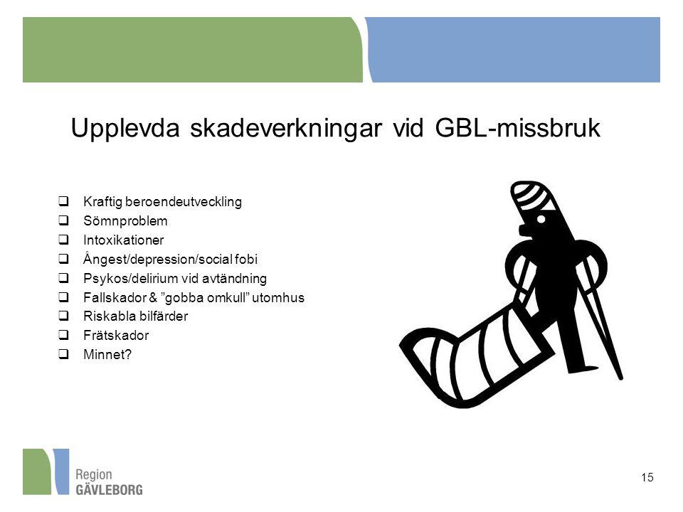 Upplevda skadeverkningar vid GBL-missbruk  Kraftig beroendeutveckling  Sömnproblem  Intoxikationer  Ångest/depression/social fobi  Psykos/deliriu