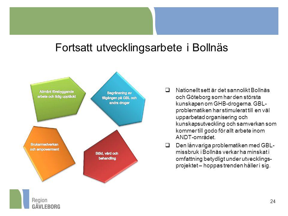 Fortsatt utvecklingsarbete i Bollnäs  Nationellt sett är det sannolikt Bollnäs och Göteborg som har den största kunskapen om GHB-drogerna. GBL- probl