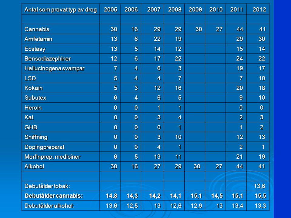 Antal som provat typ av drog 2005200620072008200920102011 Cannabis30162929302744 Amfetamin1362219 29 29 Ecstasy1351412 15 15 Bensodiazephiner1261722 2