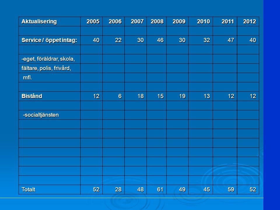 Aktualisering2005200620072008200920102011 Service / öppet intag: 40223046303247 -eget, föräldrar, skola, fältare, polis, frivård, fältare, polis, friv