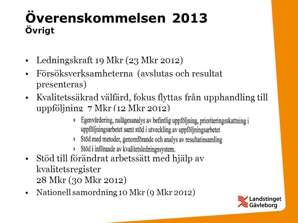 Överenskommelsen 2013 Övrigt Ledningskraft 19 Mkr (23 Mkr 2012) Försöksverksamheterna (avslutas och resultat presenteras) Kvalitetssäkrad välfärd, fokus flyttas från upphandling till uppföljning 7 Mkr (12 Mkr 2012) Stöd till förändrat arbetssätt med hjälp av kvalitetsregister 28 Mkr (30 Mkr 2012) Nationell samordning 10 Mkr (9 Mkr 2012)