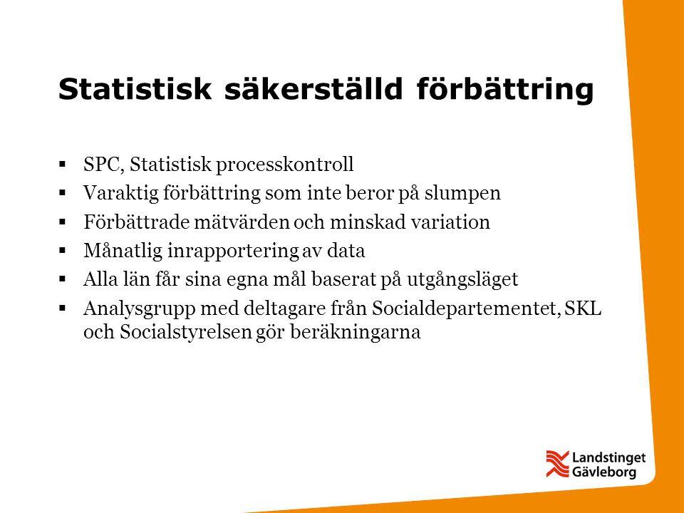 Ekonomiskt stöd till utvecklingsarbeten Stöd och behandling på nätet:10 mnkr