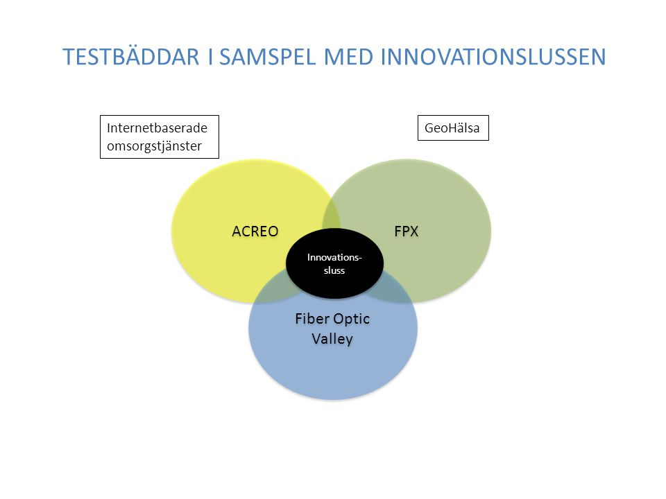 ACREO FPX Fiber Optic Valley Innovations- sluss Internetbaserade omsorgstjänster GeoHälsa TESTBÄDDAR I SAMSPEL MED INNOVATIONSLUSSEN