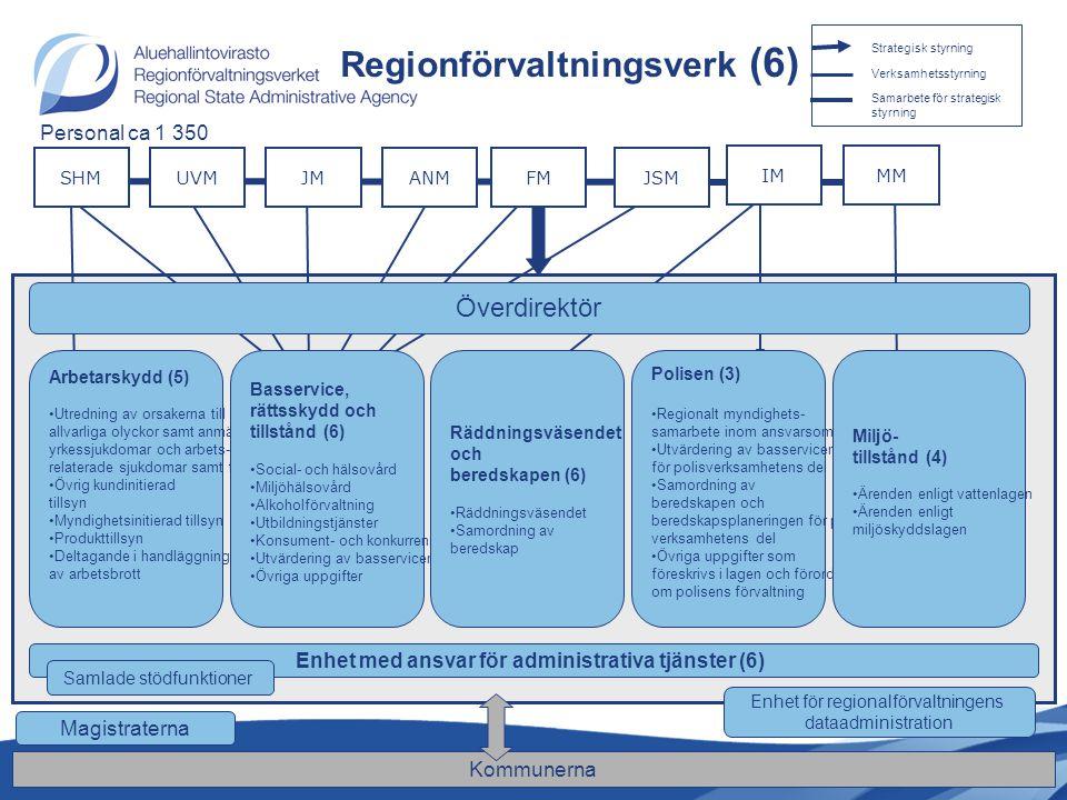 Strategisk styrning Verksamhetsstyrning Samarbete för strategisk styrning UVMJMJSMANMFM MM SHM Regionförvaltningsverk (6) Magistraterna Arbetarskydd (5) Utredning av orsakerna till allvarliga olyckor samt anmälda yrkessjukdomar och arbets- relaterade sjukdomar samt förebyggande av dessa Övrig kundinitierad tillsyn Myndighetsinitierad tillsyn Produkttillsyn Deltagande i handläggning av arbetsbrott Basservice, rättsskydd och tillstånd (6) Social- och hälsovård Miljöhälsovård Alkoholförvaltning Utbildningstjänster Konsument- och konkurrensfrågor Utvärdering av basservicen Övriga uppgifter Polisen (3) Regionalt myndighets- samarbete inom ansvarsområdet Utvärdering av basservicen för polisverksamhetens del Samordning av beredskapen och beredskapsplaneringen för polis- verksamhetens del Övriga uppgifter som föreskrivs i lagen och förordningen om polisens förvaltning Miljö- tillstånd (4) Ärenden enligt vattenlagen Ärenden enligt miljöskyddslagen Enhet för regionalförvaltningens dataadministration Överdirektör Räddningsväsendet och beredskapen (6) Räddningsväsendet Samordning av beredskap Enhet med ansvar för administrativa tjänster (6) Samlade stödfunktioner IM Kommunerna Personal ca 1 350