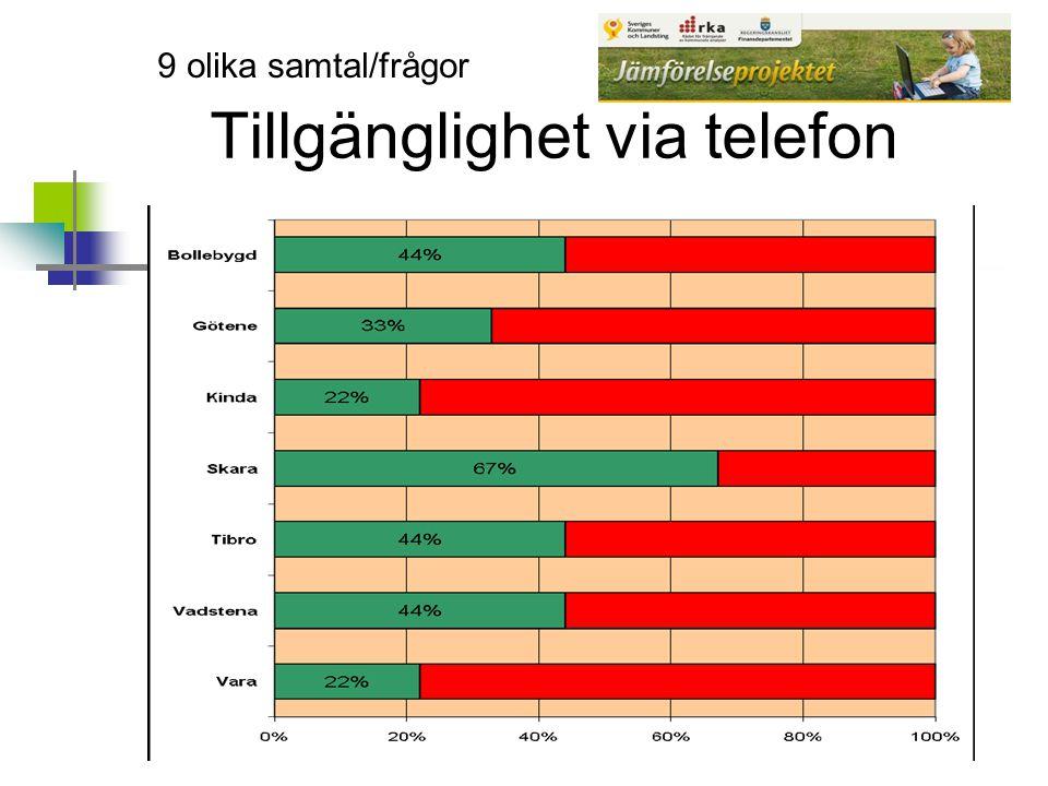 Tillgänglighet via telefon 9 olika samtal/frågor