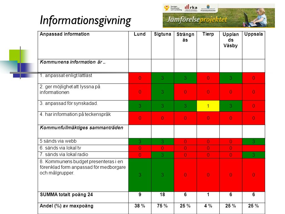 Informationsgivning Anpassad informationLundSigtunaSträngn äs TierpUpplan ds Väsby Uppsala Kommunens information är..