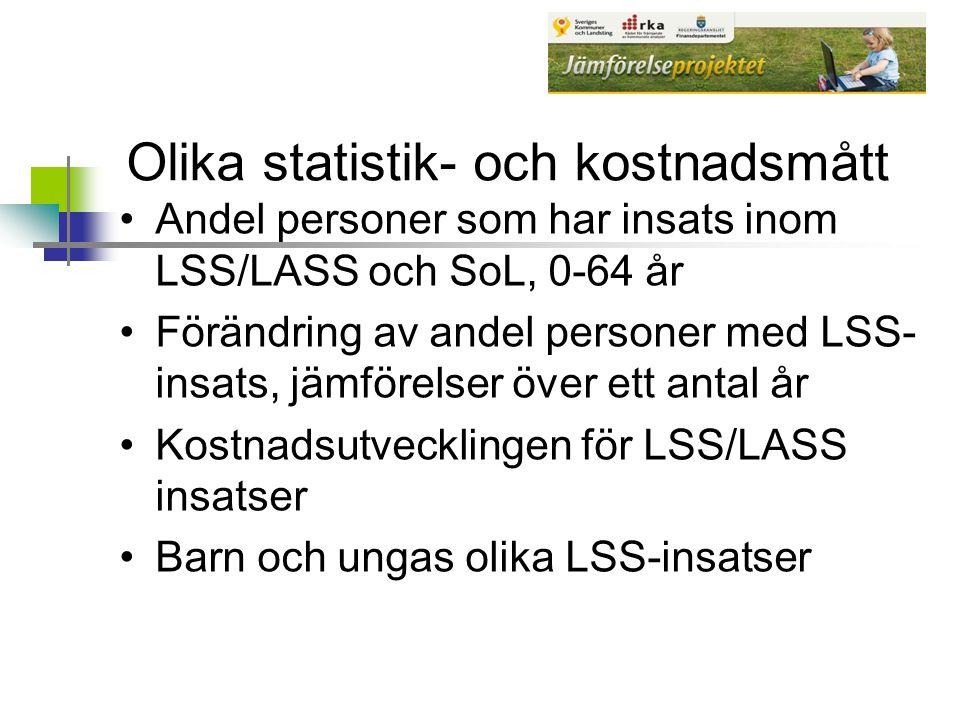 Olika statistik- och kostnadsmått Andel personer som har insats inom LSS/LASS och SoL, 0-64 år Förändring av andel personer med LSS- insats, jämförels