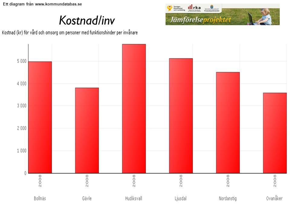 Kostnad/inv Ett diagram från www.kommundatabas.se