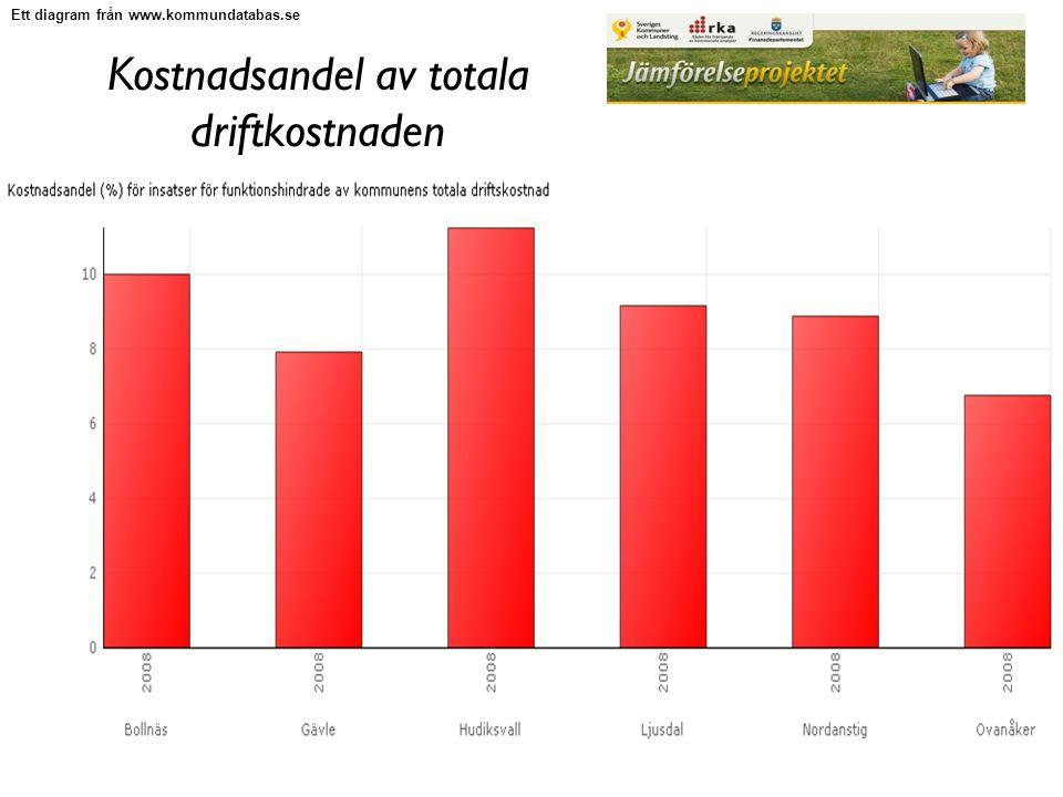 Kostnadsandel av totala driftkostnaden Ett diagram från www.kommundatabas.se
