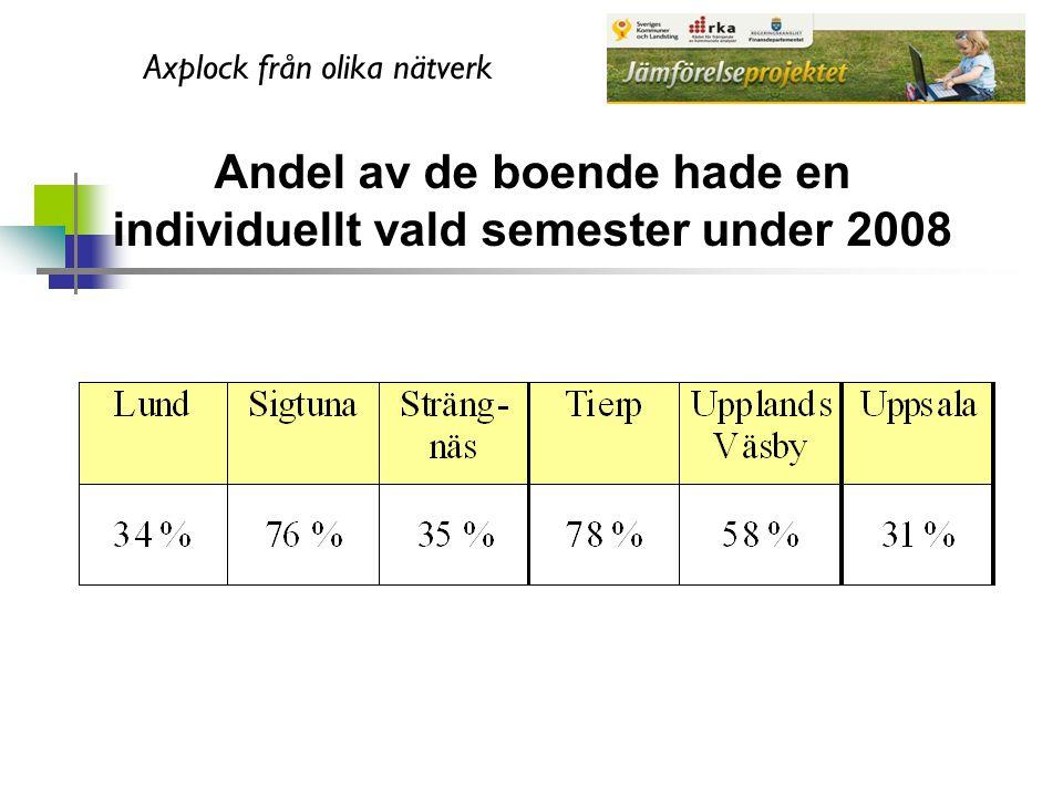 Andel av de boende hade en individuellt vald semester under 2008 Axplock från olika nätverk