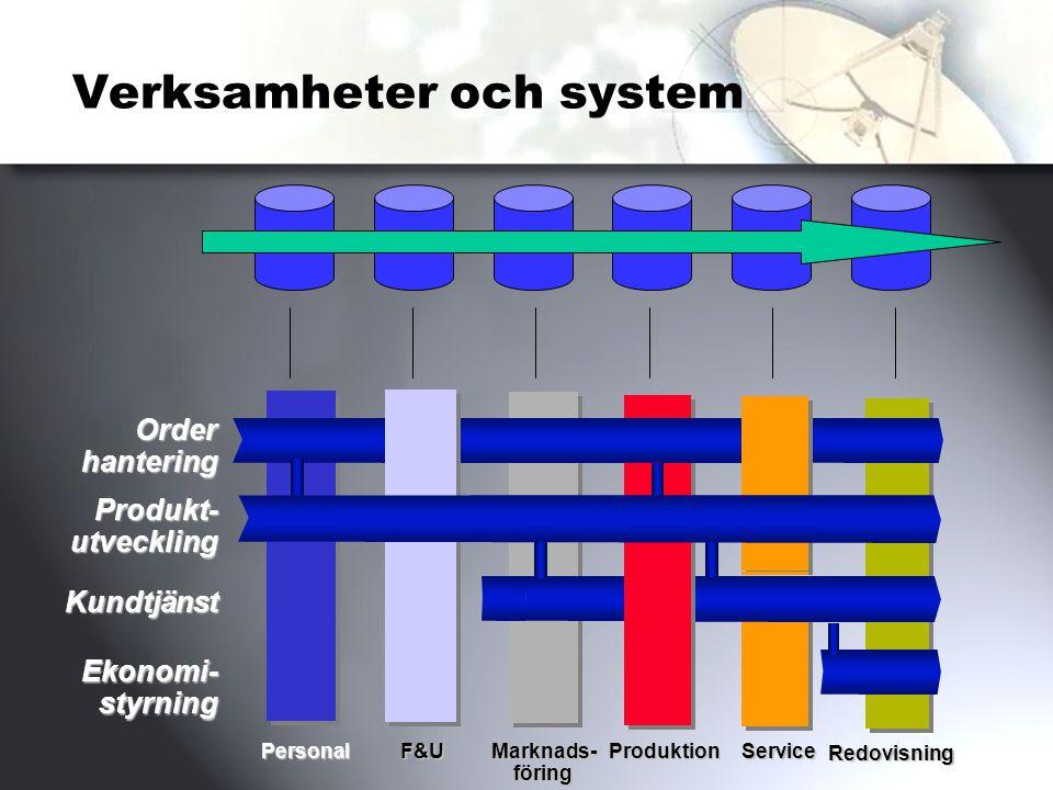 Verksamheter och system Order hantering Kundtjänst Ekonomi-styrning F&UMarknads-föringProduktionService Redovisning Personal Produkt- utveckling