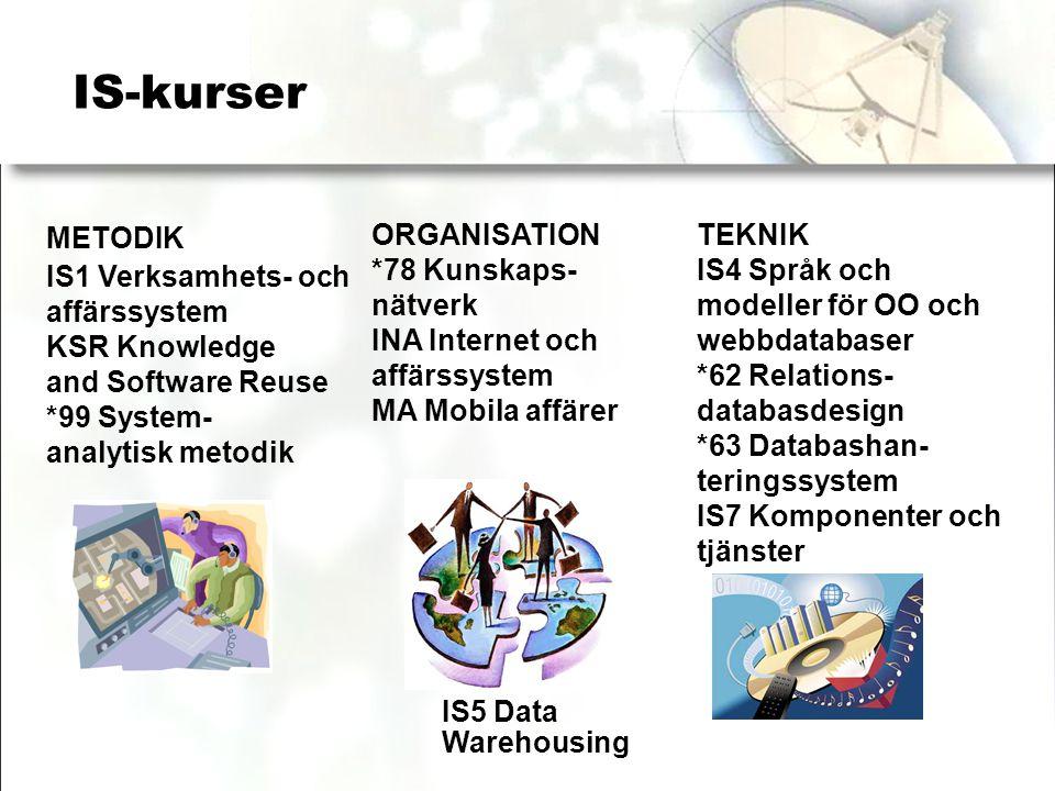 IS-kurser METODIK IS1 Verksamhets- och affärssystem KSR Knowledge and Software Reuse *99 System- analytisk metodik TEKNIK IS4 Språk och modeller för OO och webbdatabaser *62 Relations- databasdesign *63 Databashan- teringssystem IS7 Komponenter och tjänster IS5 Data Warehousing ORGANISATION *78 Kunskaps- nätverk INA Internet och affärssystem MA Mobila affärer