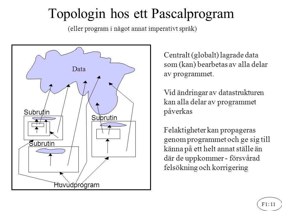 F1: 11 Topologin hos ett Pascalprogram Data Subrutin Huvudprogram Centralt (globalt) lagrade data som (kan) bearbetas av alla delar av programmet. Vid