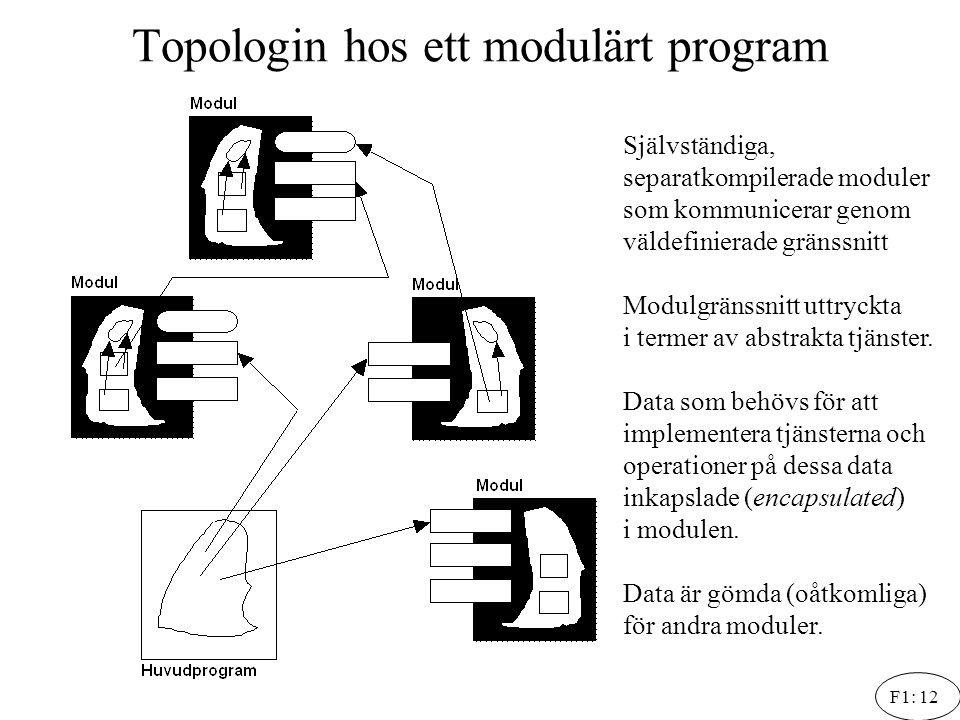 F1: 12 Topologin hos ett modulärt program Självständiga, separatkompilerade moduler som kommunicerar genom väldefinierade gränssnitt Modulgränssnitt u