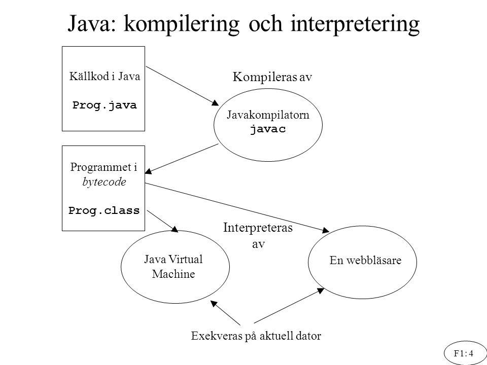 F1: 4 Java: kompilering och interpretering Källkod i Java Prog.java Javakompilatorn javac Programmet i bytecode Prog.class Java Virtual Machine En web