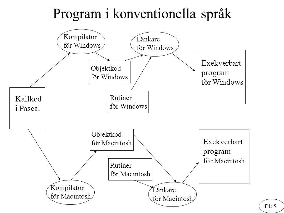 F1: 5 Program i konventionella språk Källkod i Pascal Kompilator för Windows Objektkod för Windows Rutiner för Windows Länkare för Windows Exekverbart