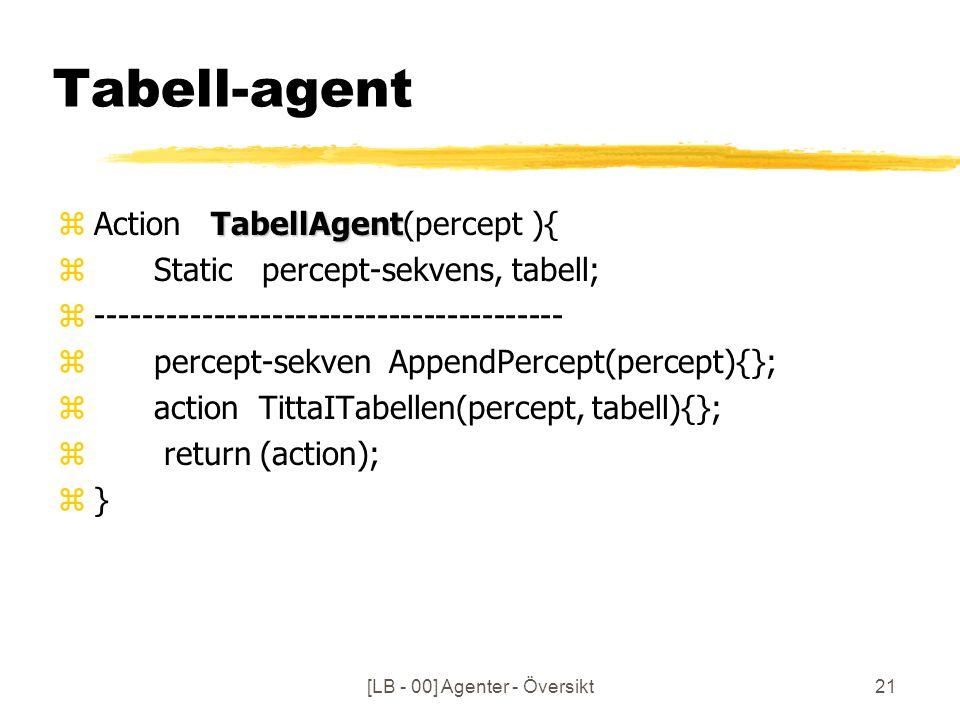 [LB - 00] Agenter - Översikt21 Tabell-agent TabellAgent zAction TabellAgent(percept ){ zStatic percept-sekvens, tabell; z---------------------------------------- zpercept-sekven AppendPercept(percept){}; zaction TittaITabellen(percept, tabell){}; z return (action); z}
