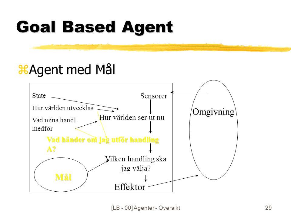 [LB - 00] Agenter - Översikt29 Goal Based Agent Sensorer Hur världen ser ut nu Vad händer om jag utför handling A.