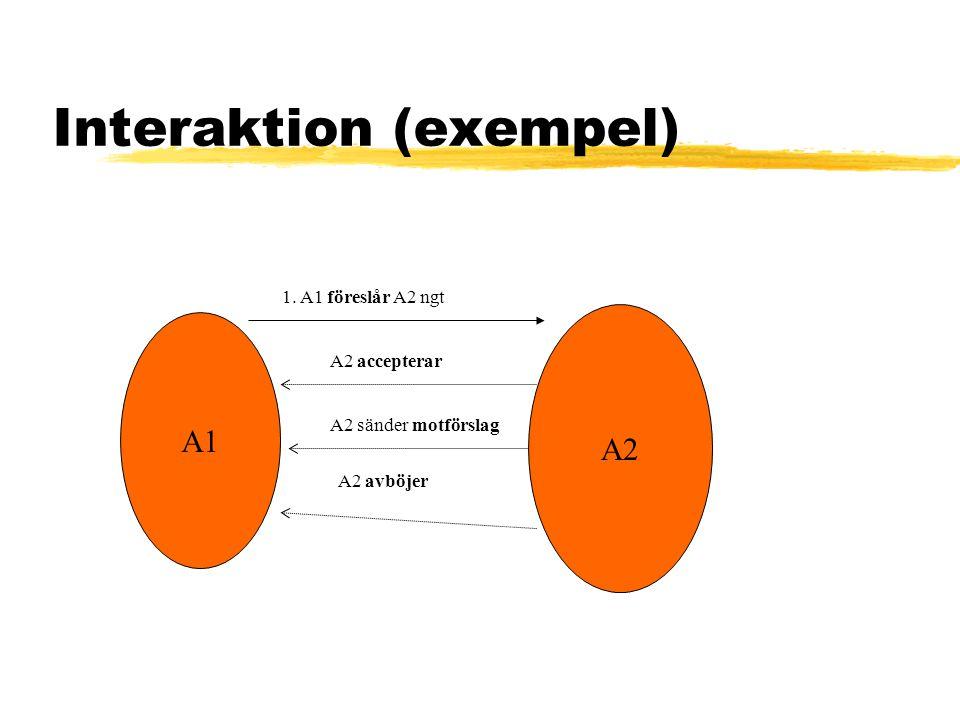 Interaktion (exempel) A1 A2 1. A1 föreslår A2 ngt A2 accepterar A2 sänder motförslag A2 avböjer
