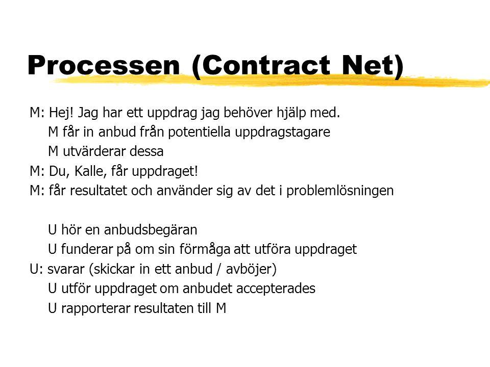 Processen (Contract Net) M: Hej. Jag har ett uppdrag jag behöver hjälp med.