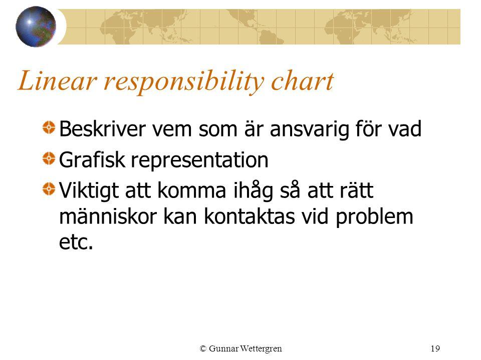 © Gunnar Wettergren19 Linear responsibility chart Beskriver vem som är ansvarig för vad Grafisk representation Viktigt att komma ihåg så att rätt männ