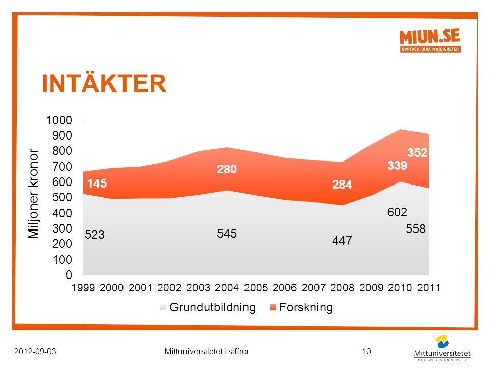 INTÄKTER Miljoner kronor 2012-09-03Mittuniversitetet i siffror10