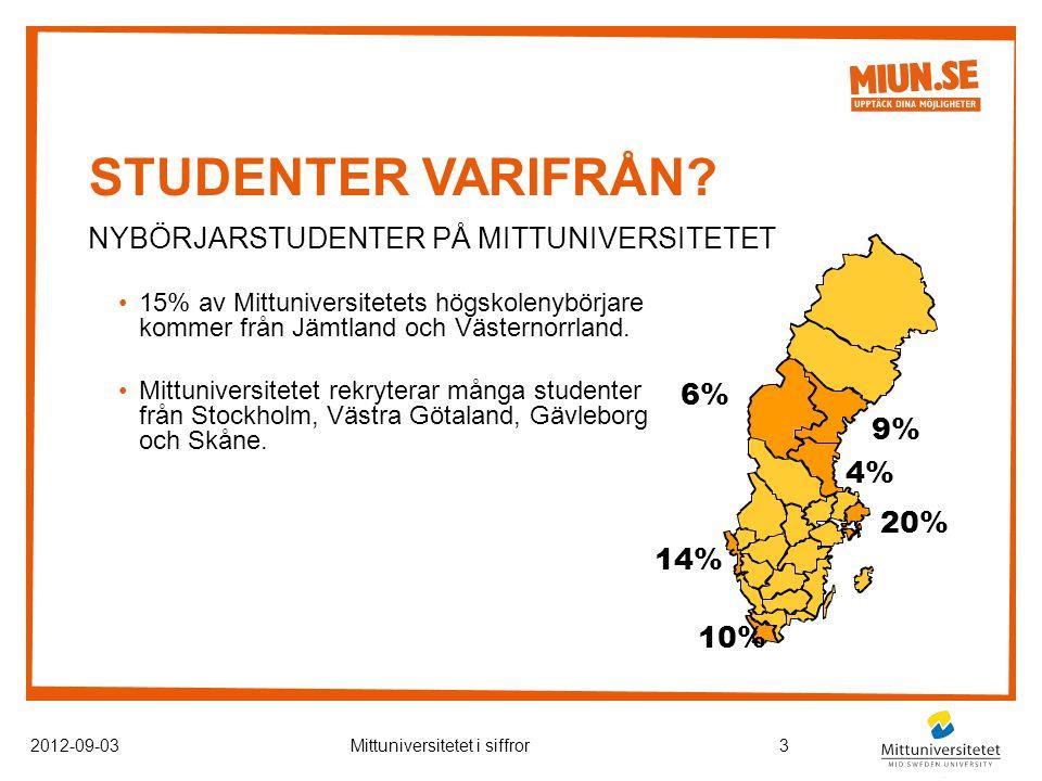 STUDENTER VARIFRÅN.