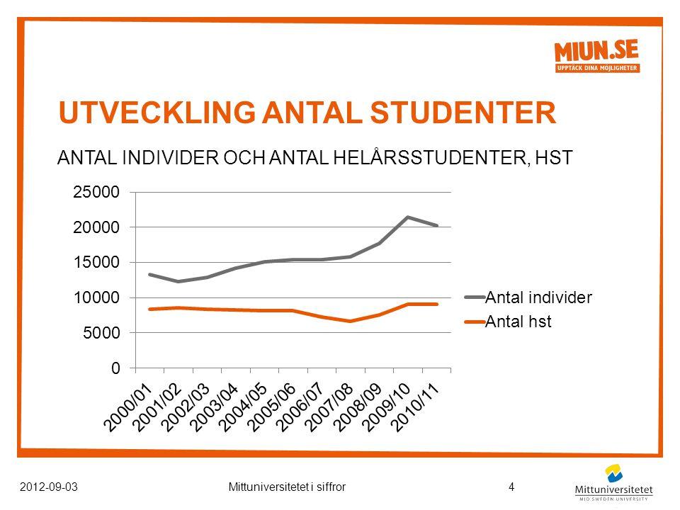 UTVECKLING ANTAL STUDENTER ANTAL INDIVIDER OCH ANTAL HELÅRSSTUDENTER, HST 2012-09-03Mittuniversitetet i siffror4