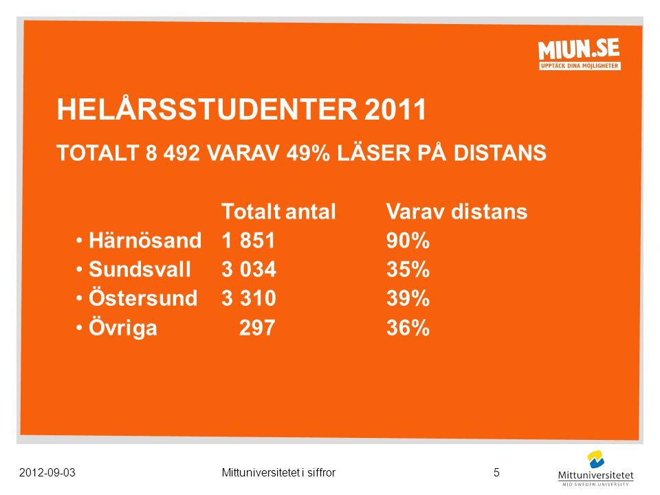 HELÅRSSTUDENTER 2011 TOTALT 8 492 VARAV 49% LÄSER PÅ DISTANS Totalt antalVarav distans Härnösand1 85190% Sundsvall3 03435% Östersund3 31039% Övriga 29736% 2012-09-03Mittuniversitetet i siffror5