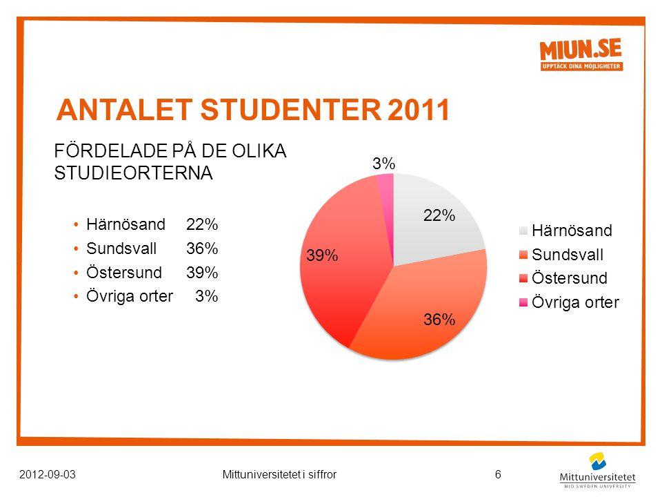 ANTALET STUDENTER 2011 FÖRDELADE PÅ DE OLIKA STUDIEORTERNA Härnösand22% Sundsvall36% Östersund39% Övriga orter 3% 2012-09-03Mittuniversitetet i siffror6