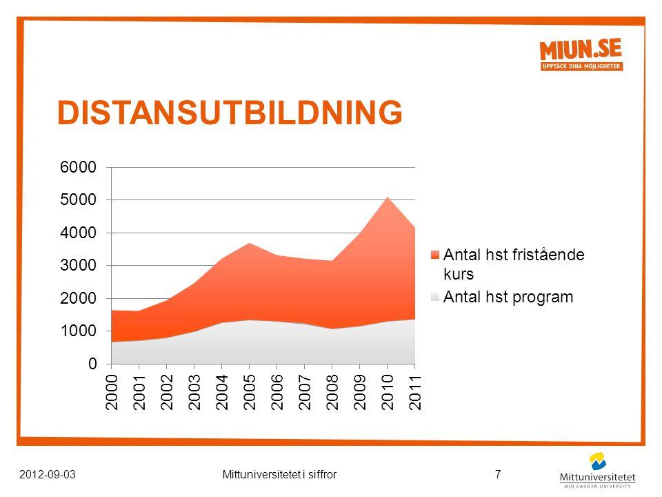 DISTANSUTBILDNING 2012-09-03Mittuniversitetet i siffror7