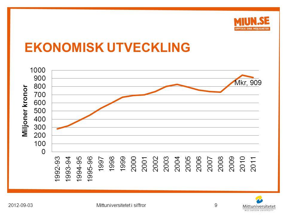 EKONOMISK UTVECKLING 2012-09-03Mittuniversitetet i siffror9