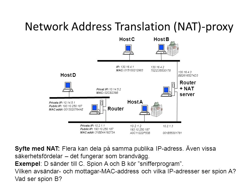 Network Address Translation (NAT)-proxy 172.16.5.255 Router + NAT server Router Private IP: 10.2.1.1 Public IP: 193.10.250.187 MAC addr: 31BE4A19273A 10.2.1.2 193.10.250.187 A0C11222F53B 130.16.4.2 70DD35530178 Host D Private IP: 10.14.5.1 Public IP: 193.10.250.187 MAC addr: 0013020764AE Host A 10.2.1.3 001B55301781 130.16.4.3 BB26165274D3 IP: 130.16.4.1 MAC: 015100212983 Privat IP: 10.14.5.2 MAC: 02CB239B Host CHost B Syfte med NAT: Flera kan dela på samma publika IP-adress.