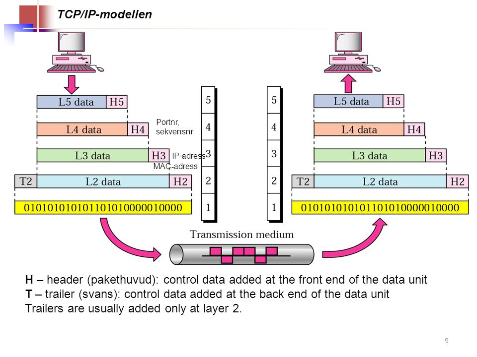 9 TCP/IP-modellen H – header (pakethuvud): control data added at the front end of the data unit T – trailer (svans): control data added at the back end of the data unit Trailers are usually added only at layer 2.