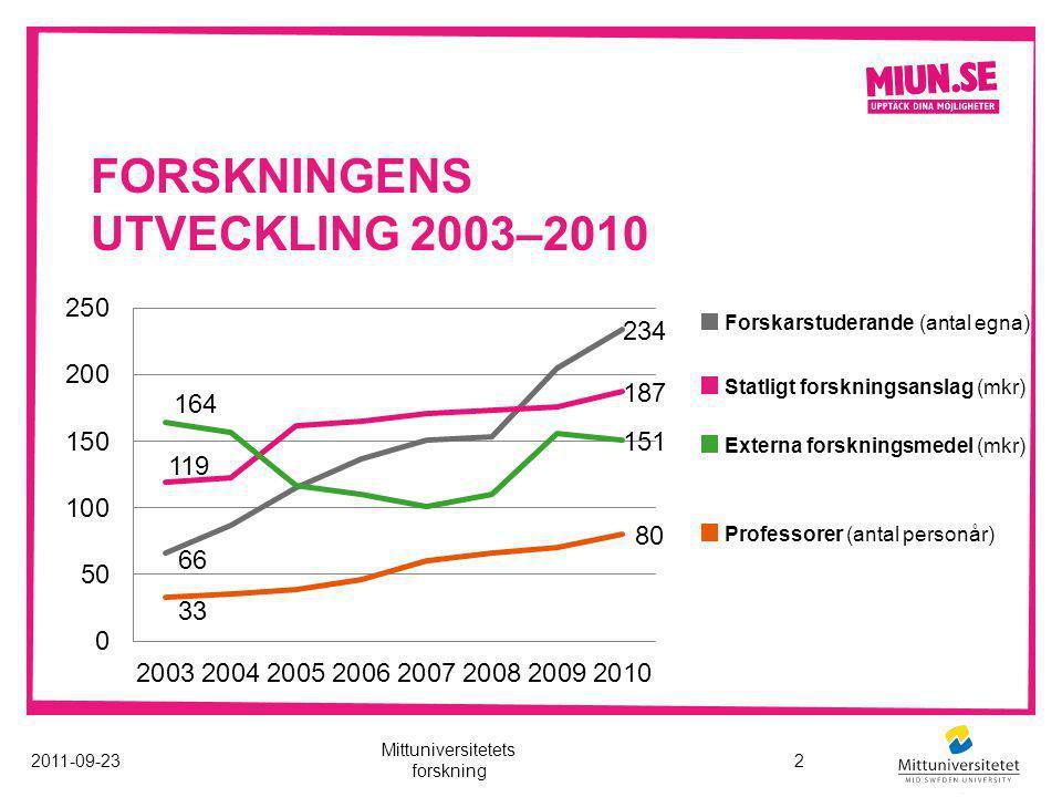 FORSKNINGENS UTVECKLING 2003–2010 Statligt forskningsanslag (mkr) Externa forskningsmedel (mkr) Professorer (antal personår) Forskarstuderande (antal egna) 2011-09-23 Mittuniversitetets forskning 2