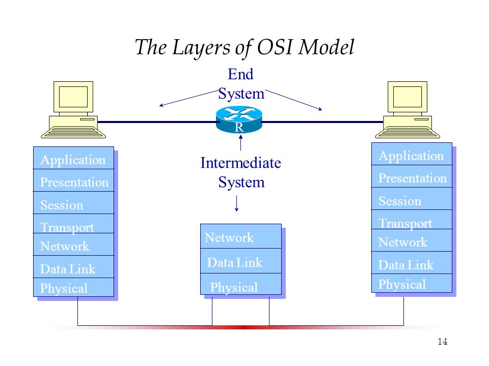14 The Layers of OSI Model Application Presentation Session Transport Network Data Link Physical Network Data Link Physical Intermediate System End Sy